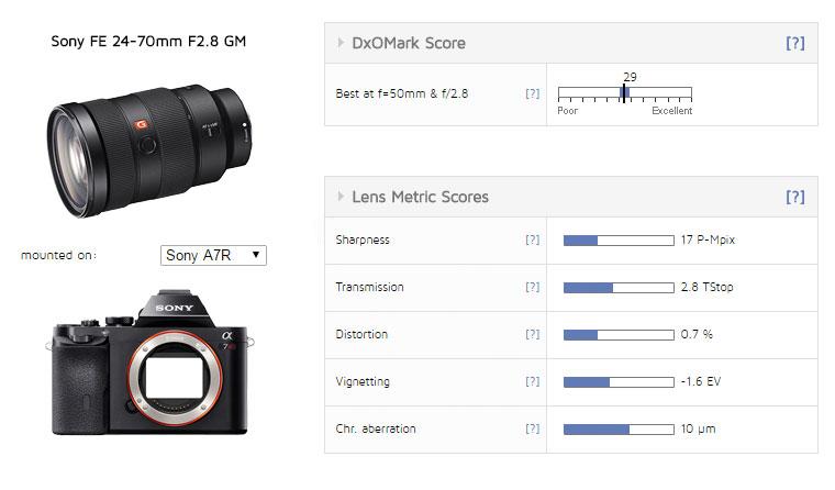 Sony-FE-24-70mm-f2.8-GM-Lens-DxOMark-Review