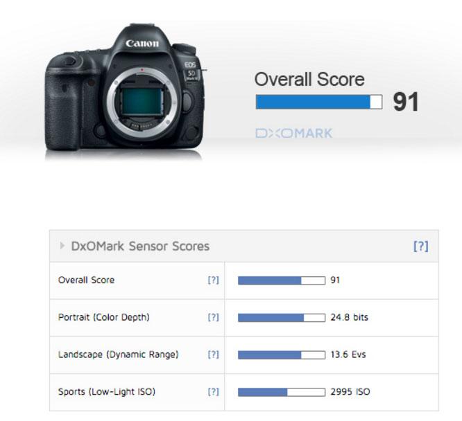 canon-eos-5d-mark-iv-camera-overall-score
