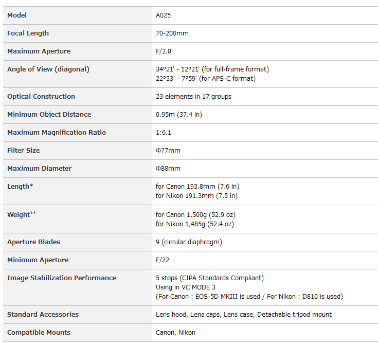 Tamron-SP-70-200mm-f2.8-Di-VC-USD-G2-Lens-Specifications
