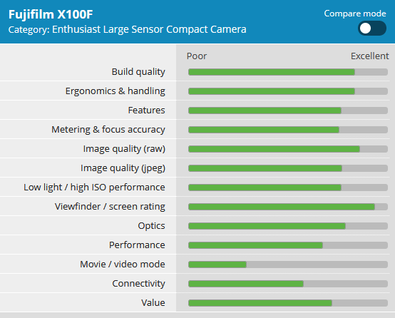 Fujifilm-X100F-Review