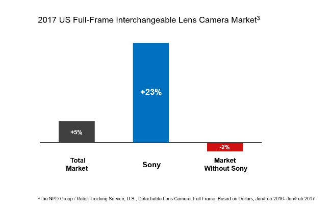 Sony-Overtakes-2-Position-in-US-Full-Frame-Interchangeable-Lens-Camera-Market