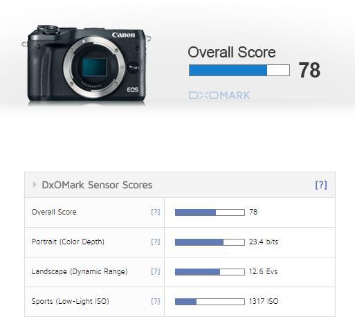 Canon-EOS-M6-DxOMark-Review