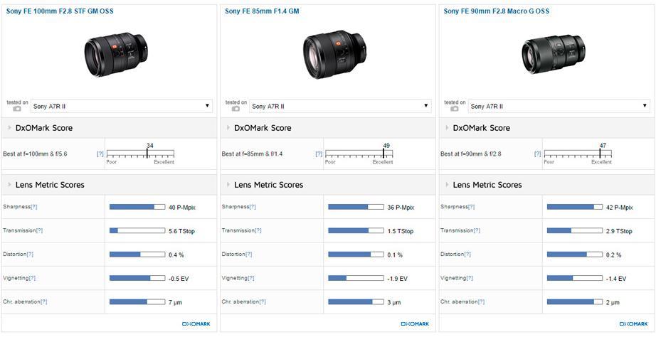 Sony-FE-100mm-f2.8-STF-GM-OSS-Lens-DxOMark-Review