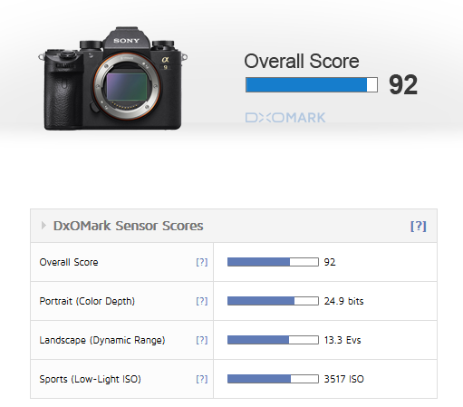Sony-a9-DxOMark-Review
