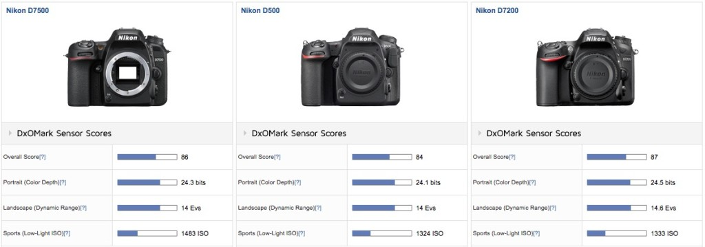 Nikon-D7500-vs-D500-vs.-D7200