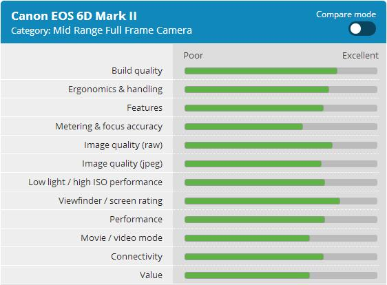 Canon-EOS-6D-Mark-II-Review