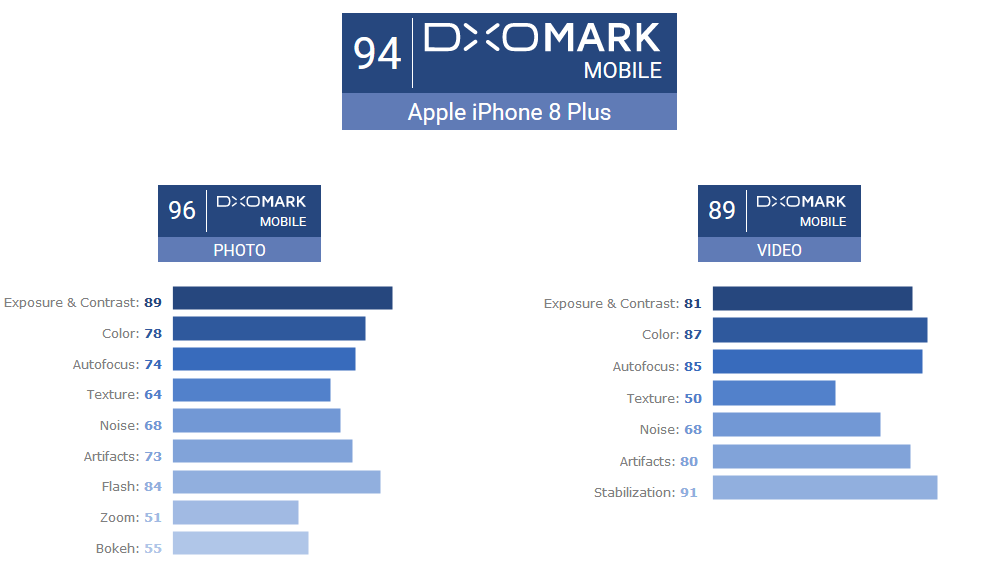 Apple-iPhone-8-Plus-DxOMark-Score