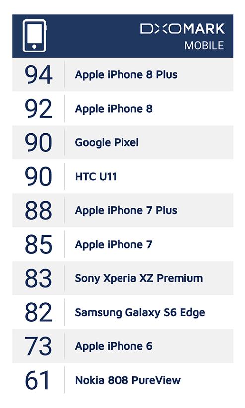 DxOMark-Mobile-Score