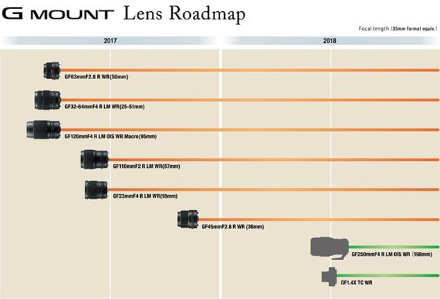 Fujifilm-G-Mount-Lens-Roadmap