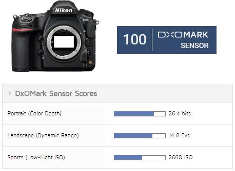 Nikon-D850-DxOMark-Sensor-Review