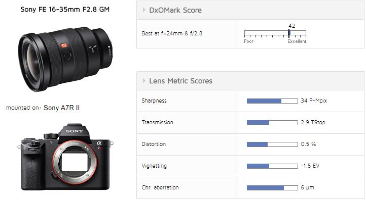 Sony-FE-16-35mm-f2.8-GM-Lens-DxOMark-Score