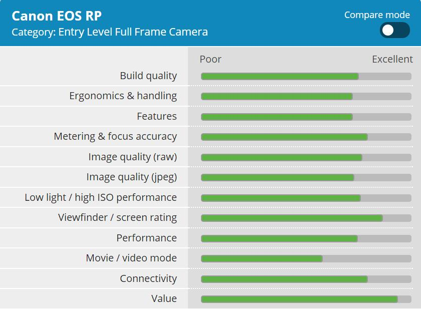 DPReview Published the Canon EOS RP Review (83% Overall Score