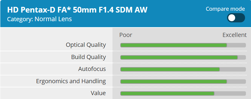 DPReview Published Pentax HD FA 50mm f/1 4 SDM AW Lens Review